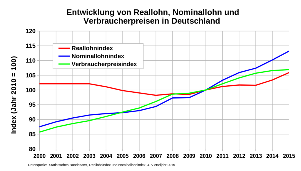 Reallohn in Deutschland